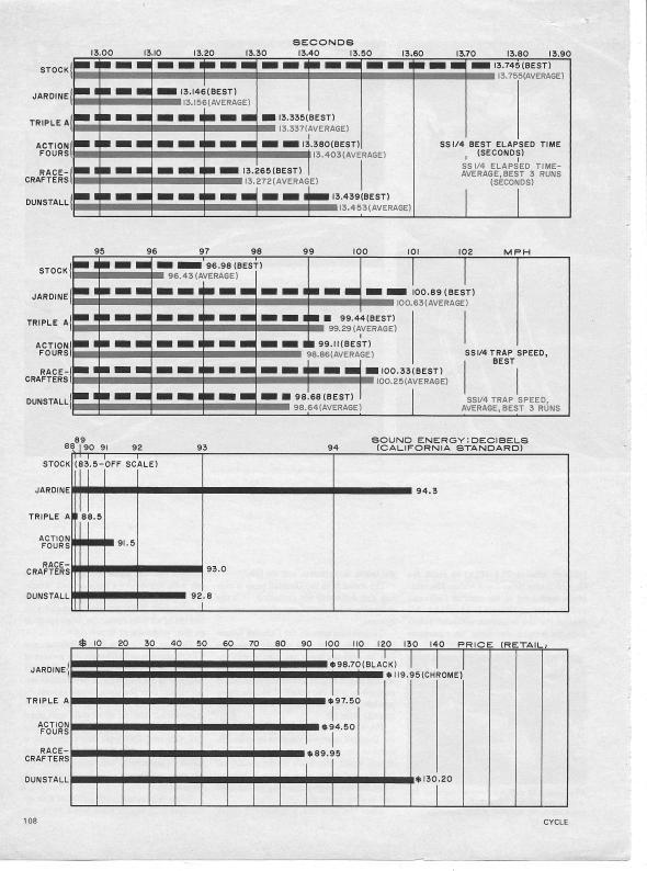 Honda CB750 Exhaust Test 006